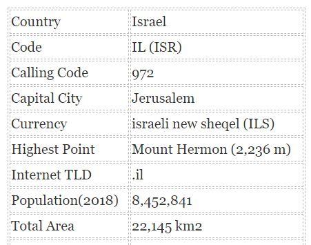 israel flag table